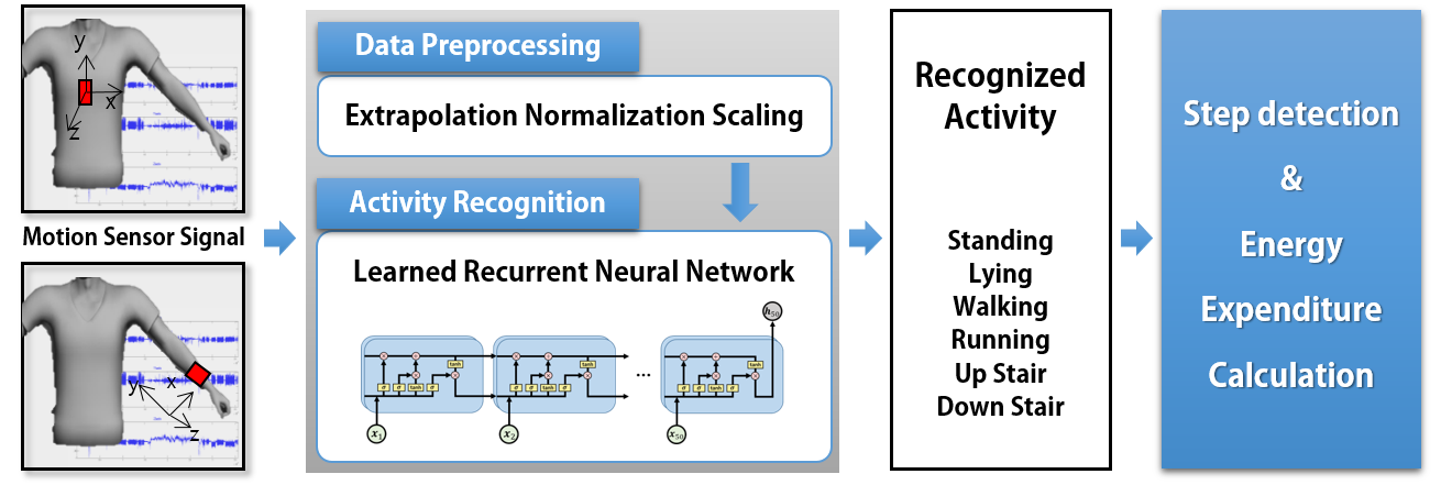 eye movement analysis for activity recognition Eog is a promising alternative to video-based eye tracking as it only requires little processing, can be implemented using on-body sensors and shows high accuracy and performance on standard eye movement recognition tasks.